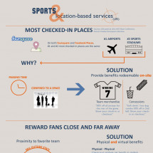 Sports & Location-Based Services (LBS) Infographic