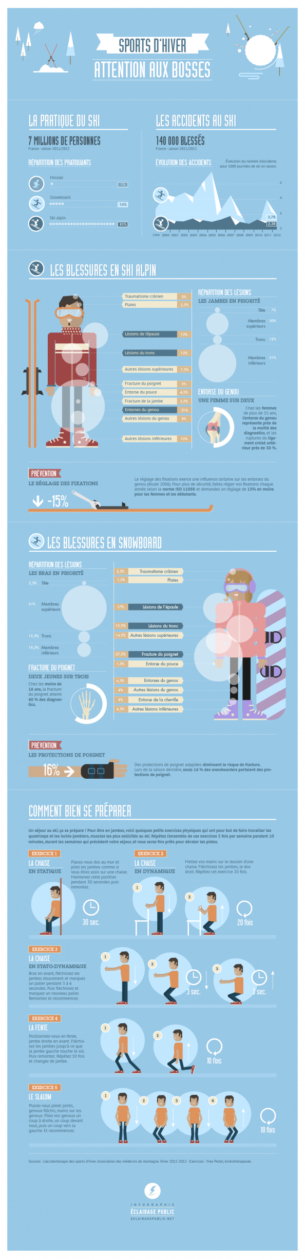 Sports d'hiver : attention aux bosses ! Infographic