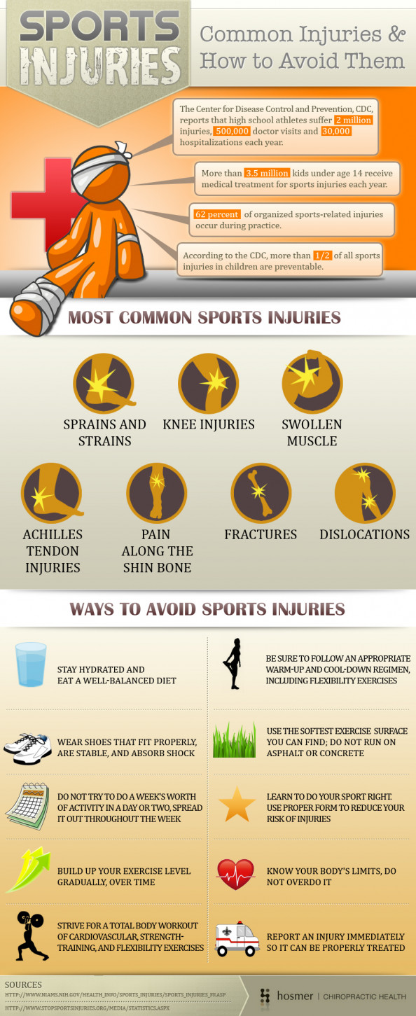 Sports Injuries - Common Injuries &amp; How to Avoid Them Infographic