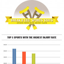 Sports Injuries Statistics Infographic