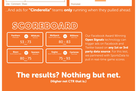 Sports Score Synced Ads Yield Higher CTR on Facebook and Twitter Infographic