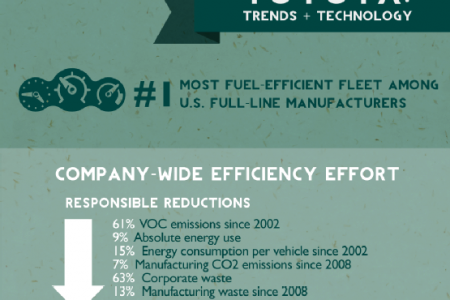 Spotlight on Sustainability: Environmentalism and Toyota Technology Today Infographic