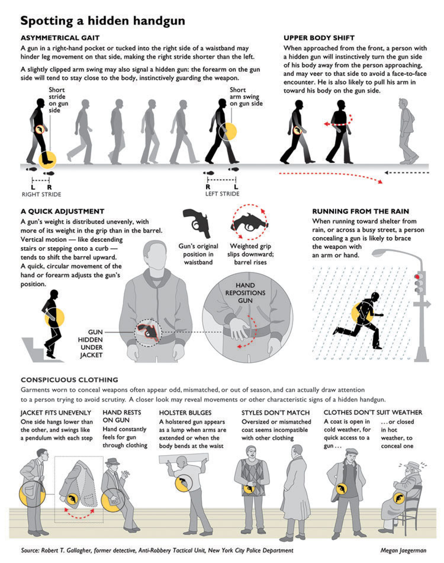 Spotting a Hidden Handgun  Infographic