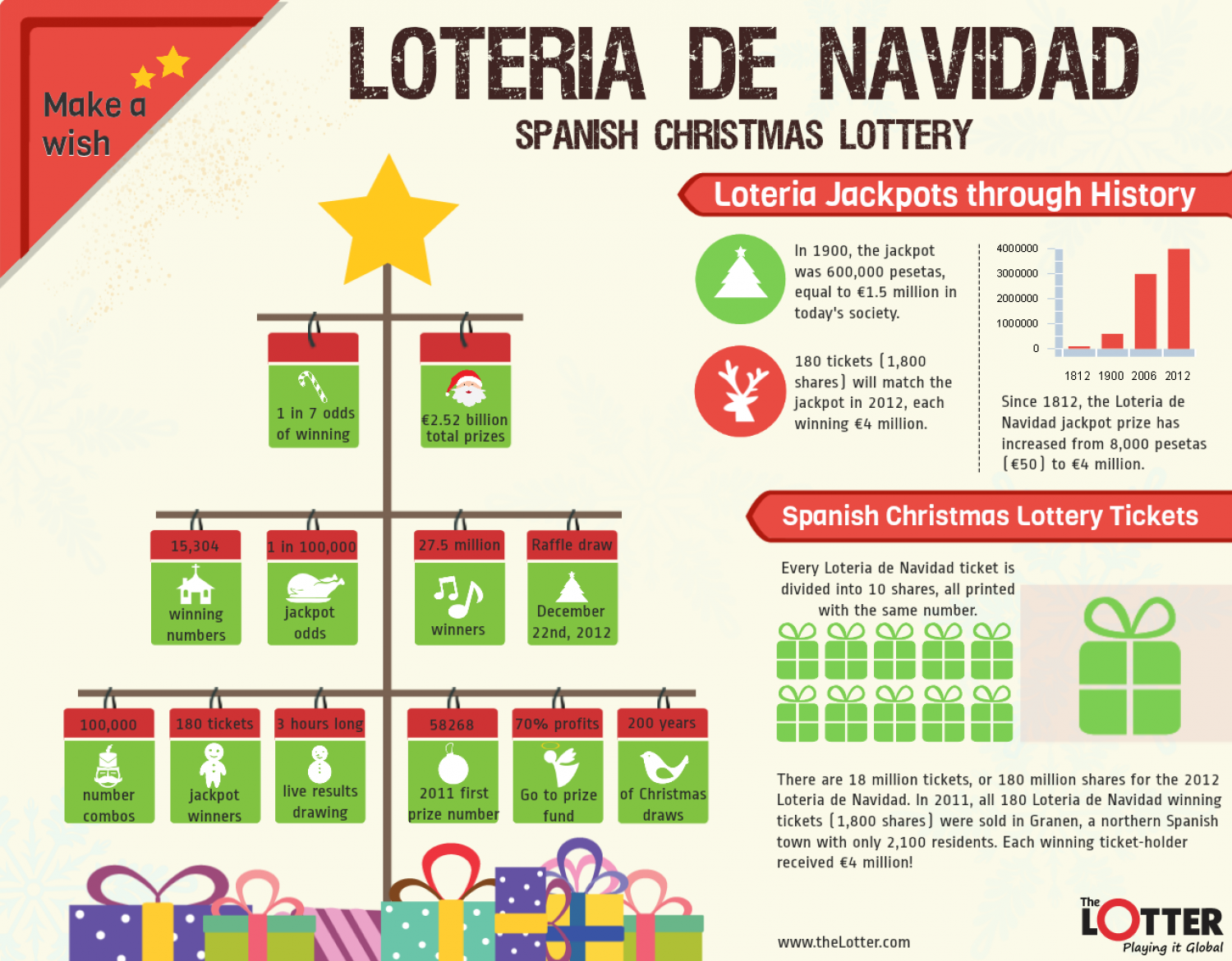 Spread Christmas Joy with the Spanish Christmas Lottery Infographic
