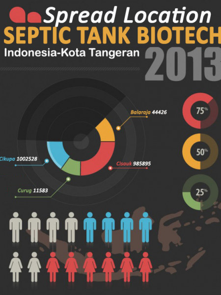 Spread Location Septic tank Biotech in Tangerang Infographic