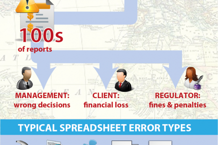 Spreadsheet Error: The Journey Infographic