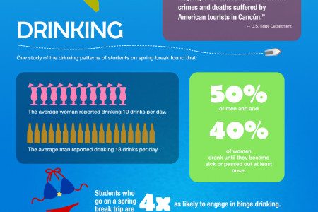 Spring Break: Where the Drinks Are Infographic