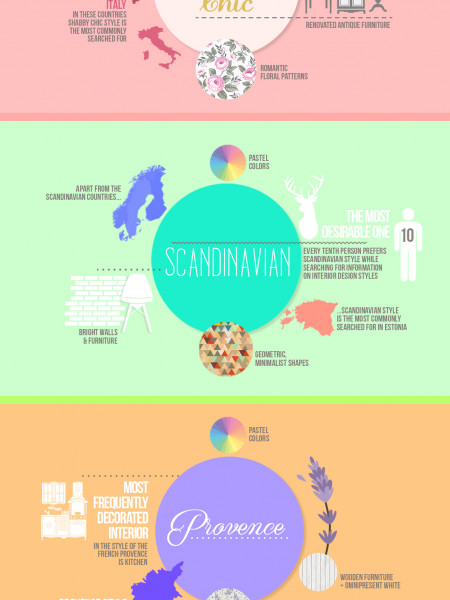 Spring Interior Design Report by PIXERS Infographic