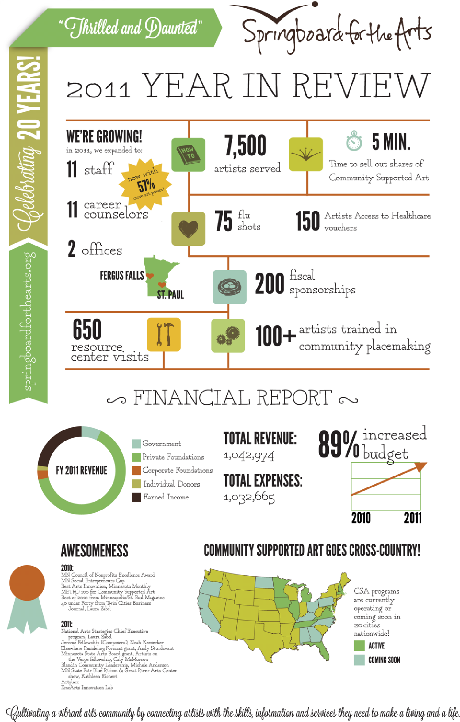Springboard for the Arts 2011 Year in Review Infographic