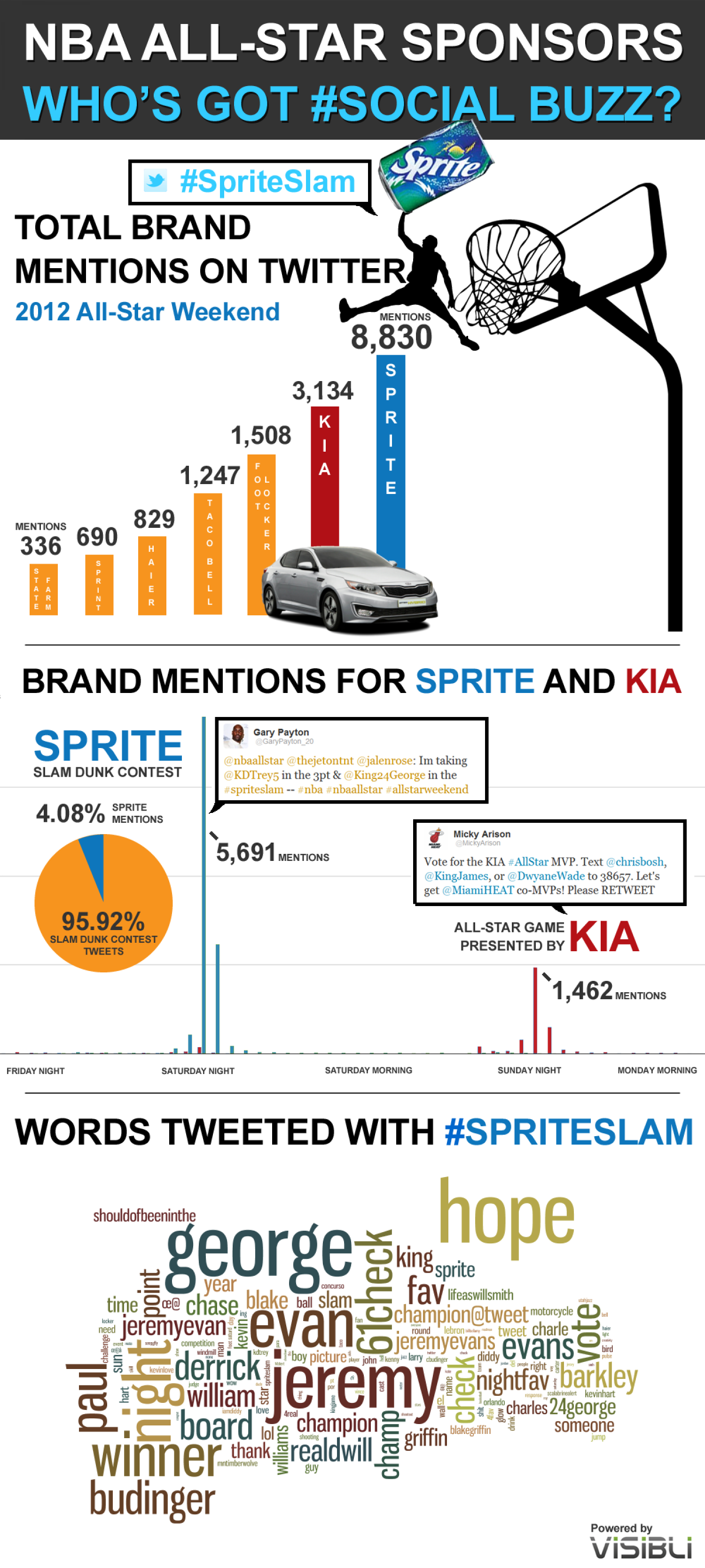 Sprite Dunks on Kia in Battle of NBA All-Star Sponsors  Infographic