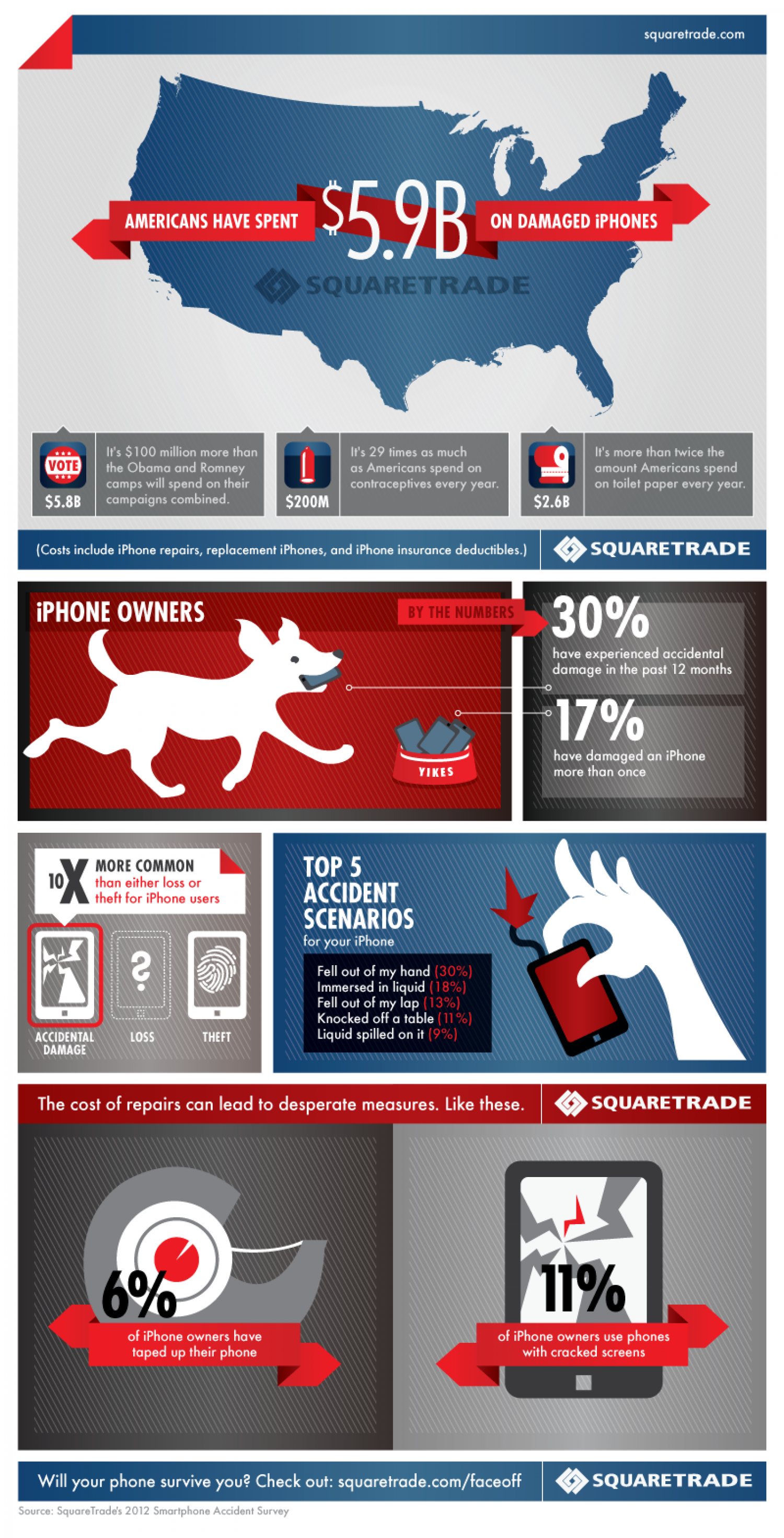 SquareTrade's Damaged iPhones Study Infographic