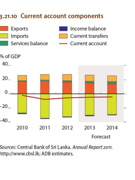 Sri lanka  - Current account components Infographic