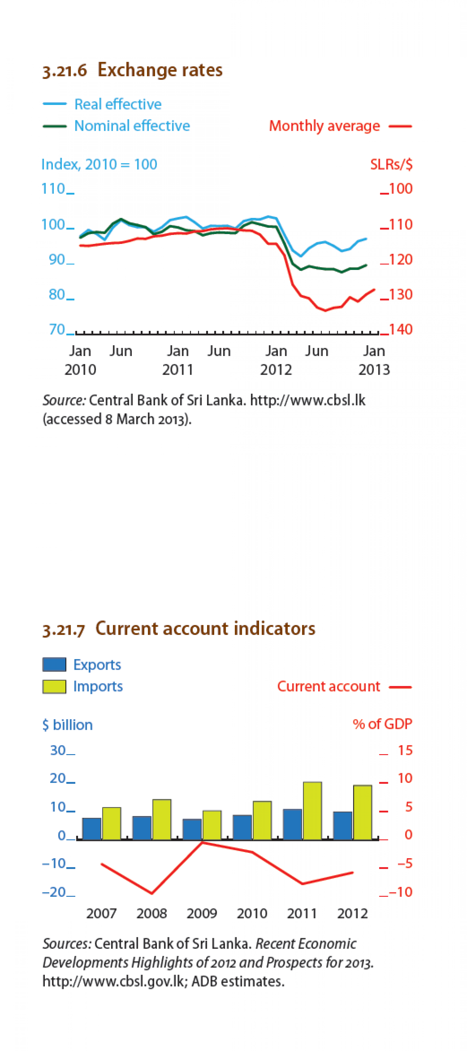 Sri Lanka - Exhange rates,Current account Indicators Infographic