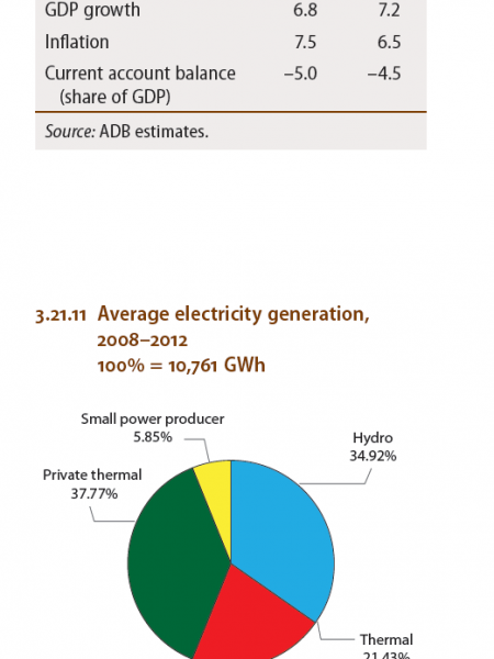 Sri Lanka - Selected economic indicators, Average electricity generation Infographic