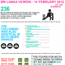 Sri Lanka vs India Statistical anomaly  Infographic