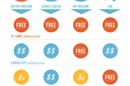 St. Louis Attractions Infographic