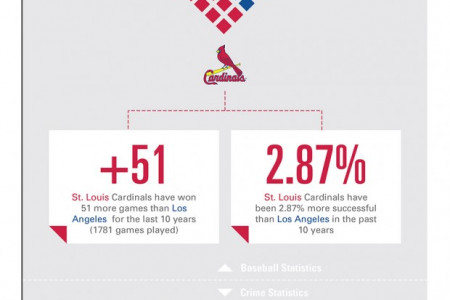 St. Louis Cardinals vs Los Angeles Dodgers Infographic Infographic