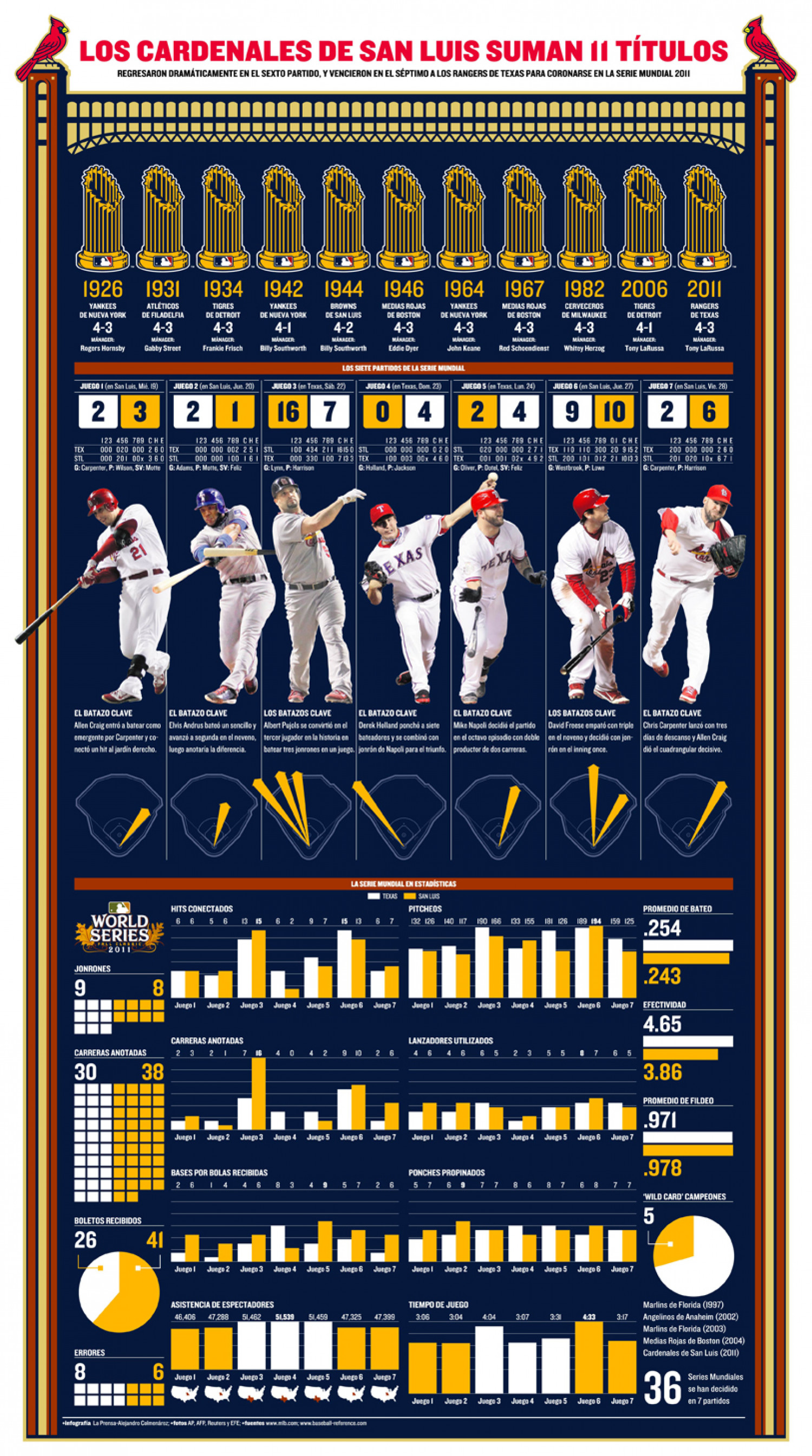 St. Louis Cardinals Infographic