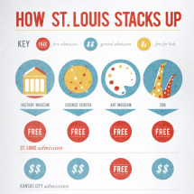 St. Louis Stacks Up Infographic