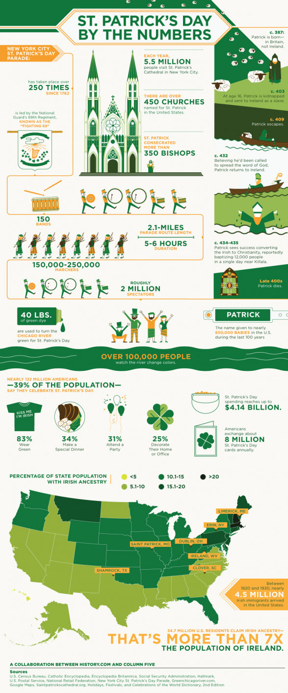 St. Patrick�s Day By The Numbers