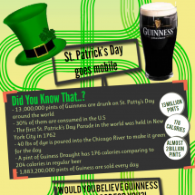 St. Patrick's Day goes mobile Infographic