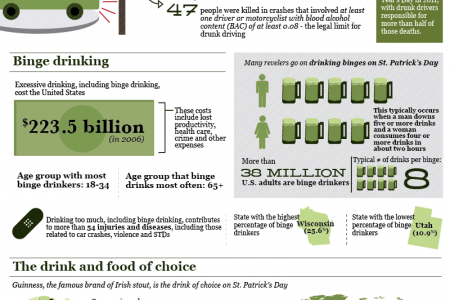St. Patrick's Day Parade of Facts Infographic
