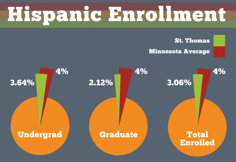 St. Thomas celebrates Hispanic-Latino Heritage Month Infographic