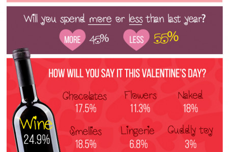 St Valentine's Survey Results – Worst Gifts Ever! Infographic