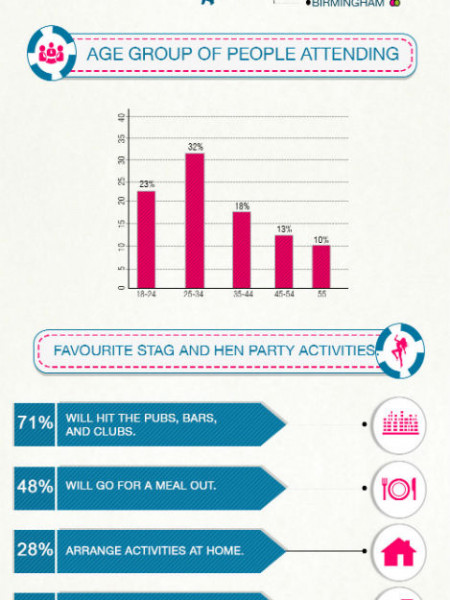 Stag & Hen Party Statistics Infographic