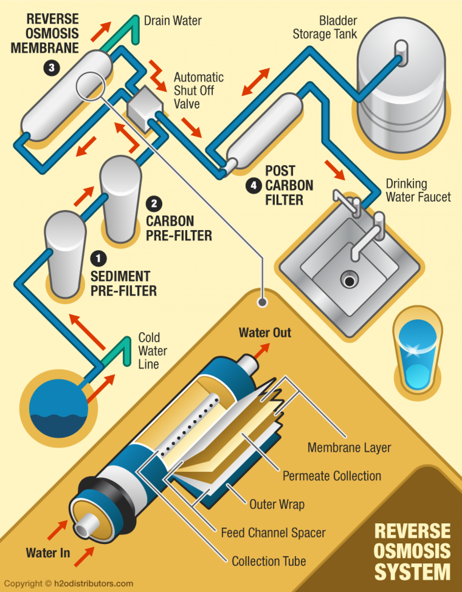 Stages in Reverse Osmosis Infographic