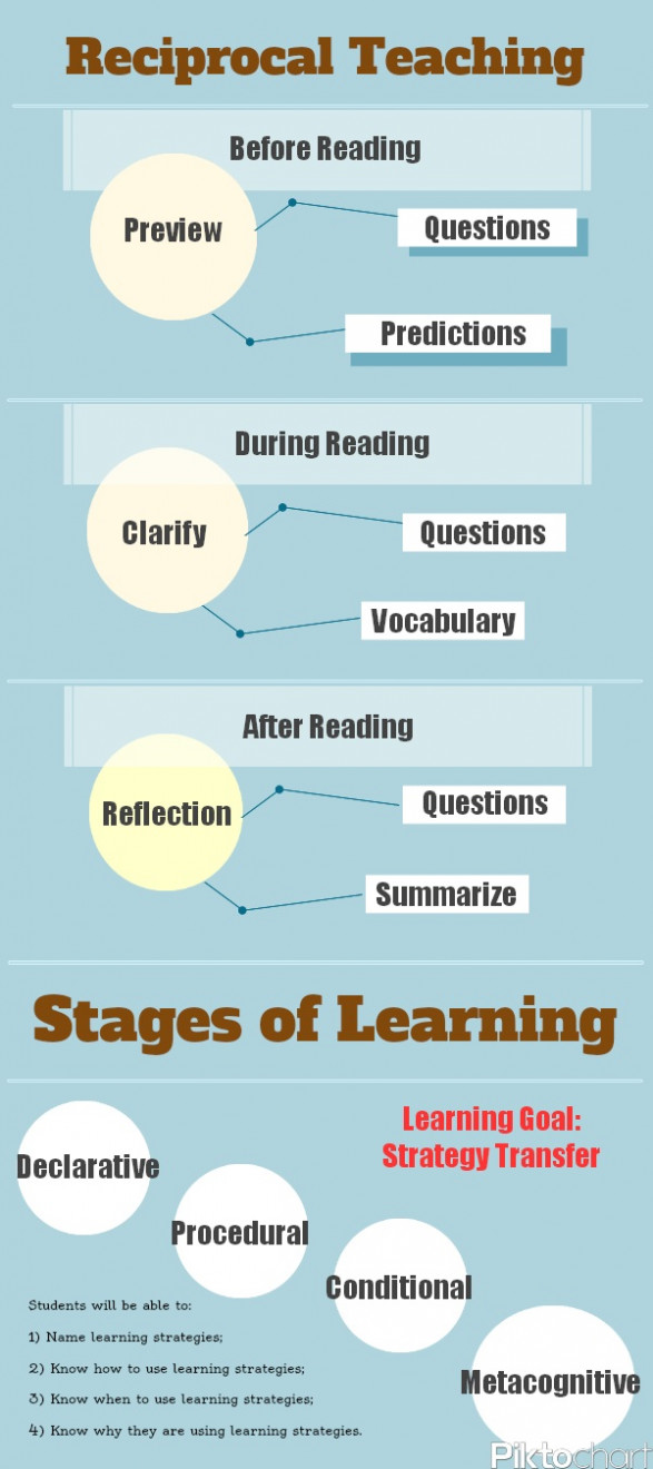 Stages of Learning