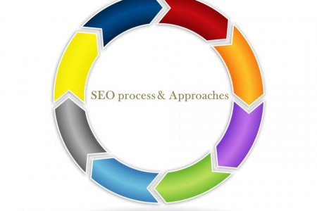 Stand out in the market with effective SEO process. Infographic