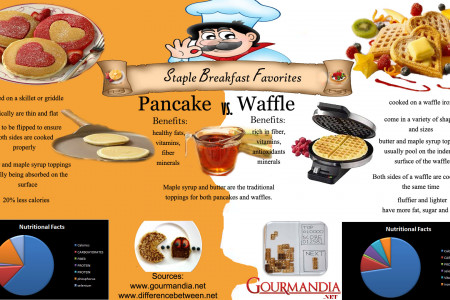 Staple Breakfast Favorites: Pancake Vs. Waffle Infographic