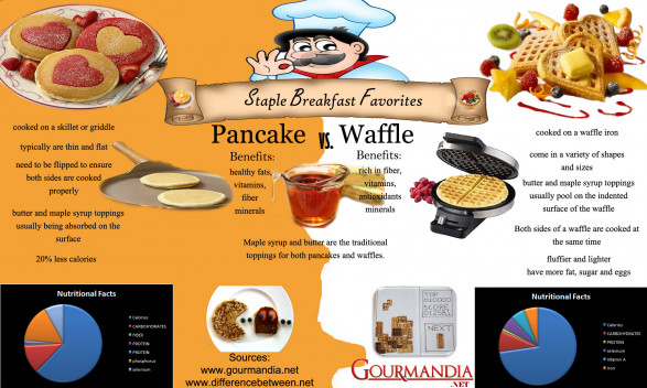 Staple Breakfast Favorites: Pancake Vs. Waffle