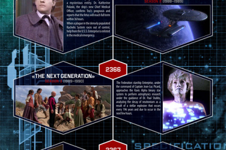 Star Trek Episodes Timeline for TELEVISION Shows & Movies Infographic