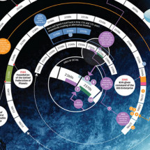 Star Trek Timeline Infographic