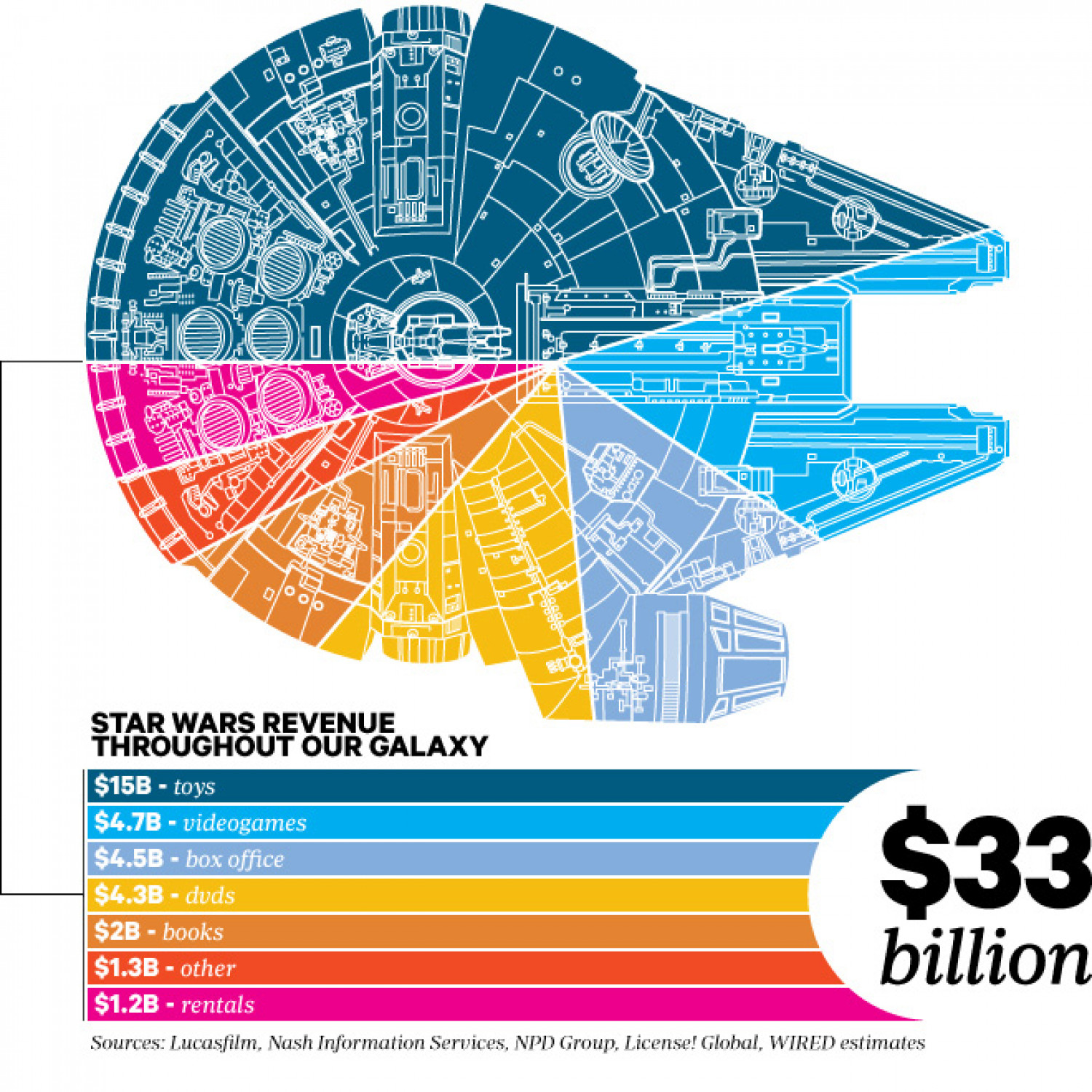 Star Wars Revenue Throughout Our Galaxy Infographic