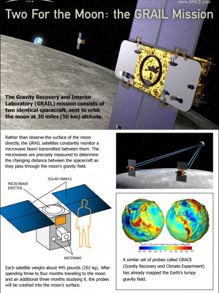 StarBaseOC: The Grails A amp B will arrive and enter Moon39s orbit on ... Infographic