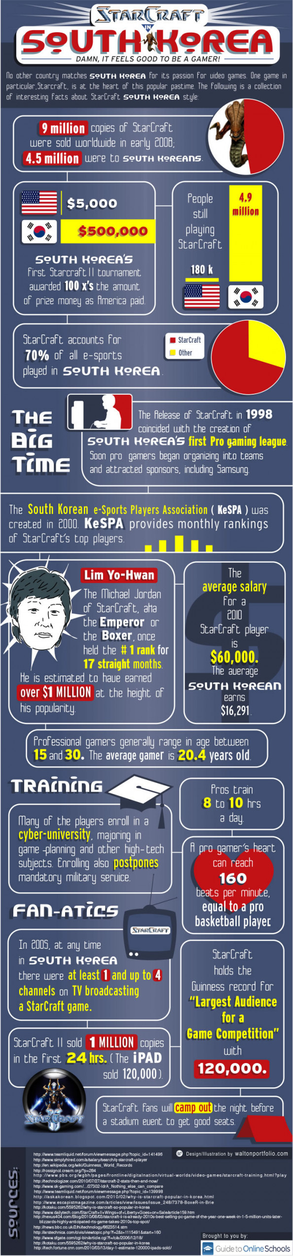 StarCraft in South Korea Infographic