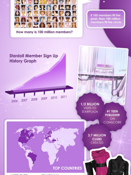 Stardoll 100 Million Teens Infographic