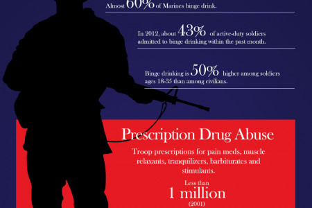 Stars, Stripes and Substance Abuse - Drug Use in the Military Infographic