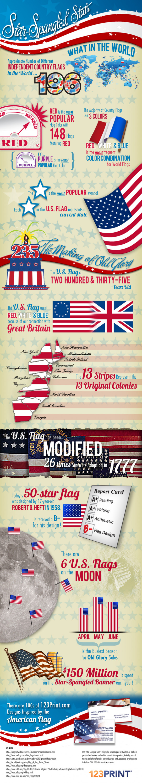Star-Spangled Stats Infographic