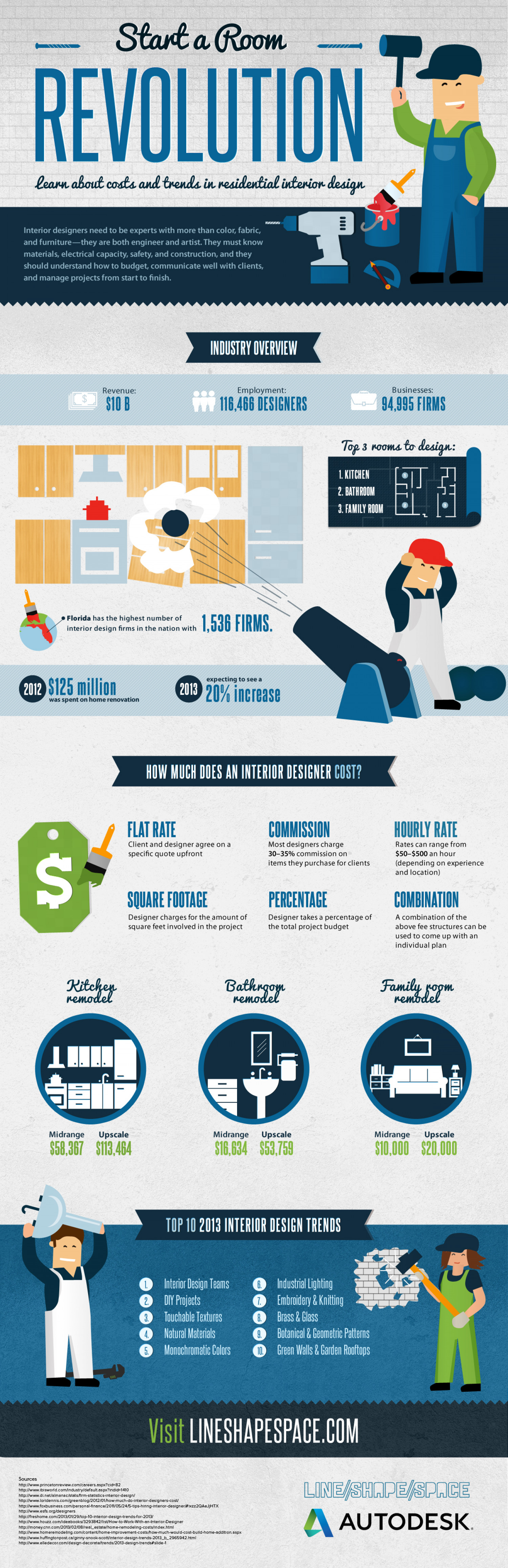 Start a Room Revolution: Interior Design Infographic