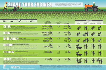 Start You Engines Infographic