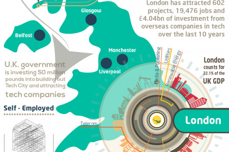 Starting a business in London – Market Overview Infographic