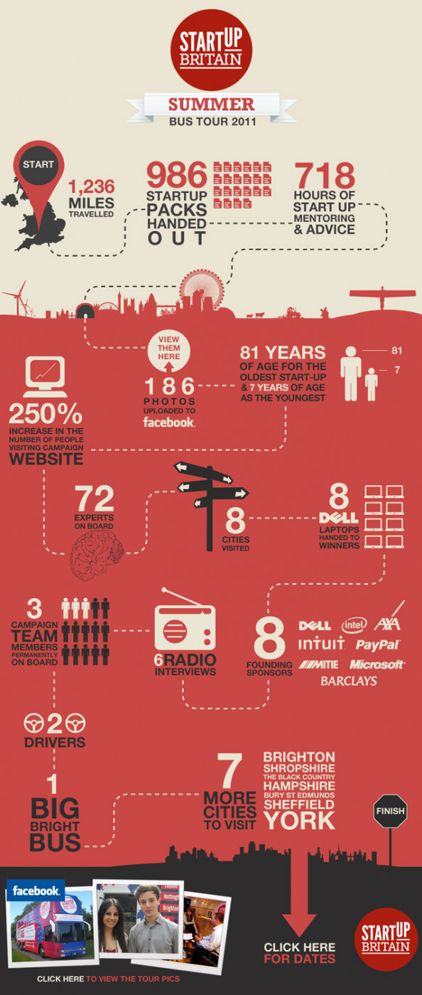 StartUp Britain Infographic