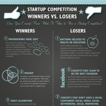 Startup Competition - Winners vs. Losers Infographic