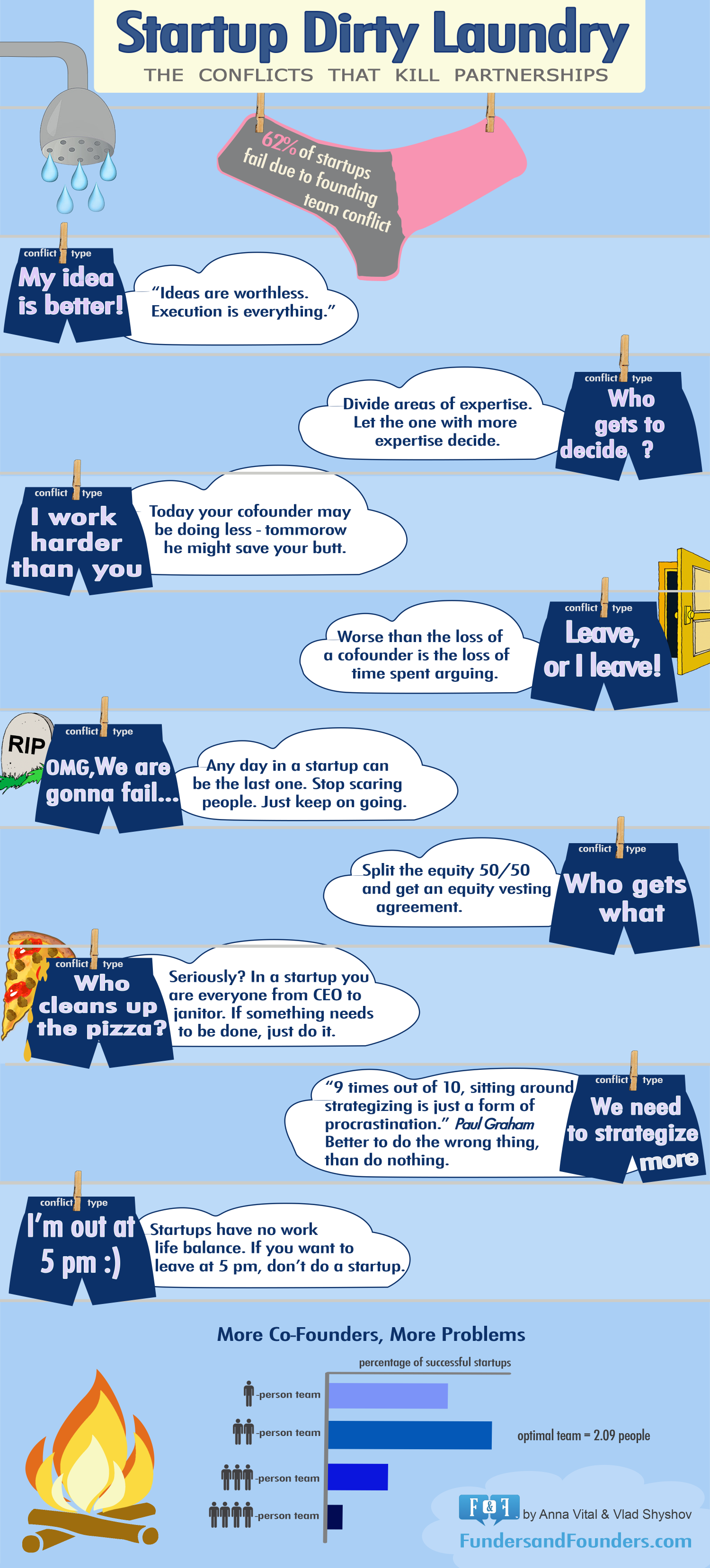 Startup Dirty Laundry: What Kills 62% of Startups Infographic
