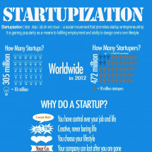 Startupization – The risk, the cost, and the reasons Infographic