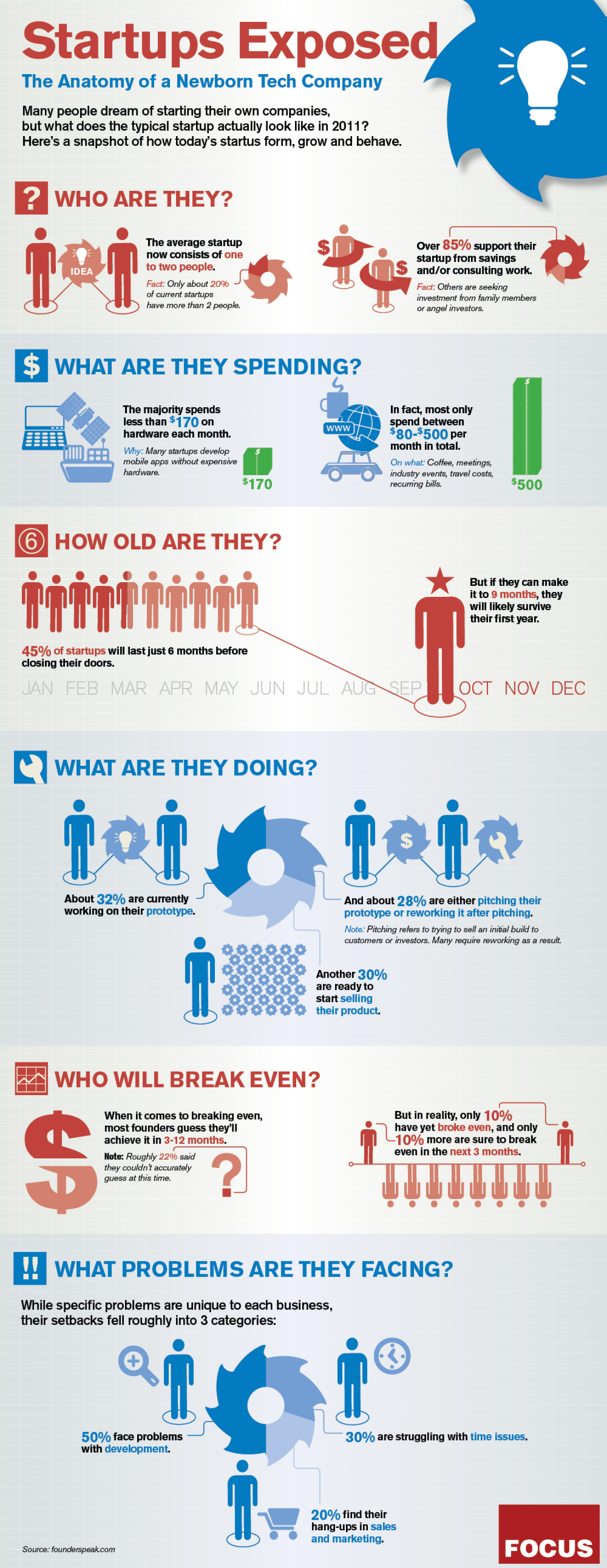 Startups Exposed Infographic